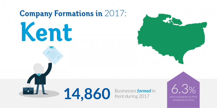 Kent achieves record year for new businesses